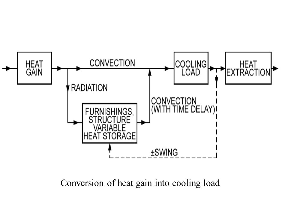 Conversion of heat gain into cooling load