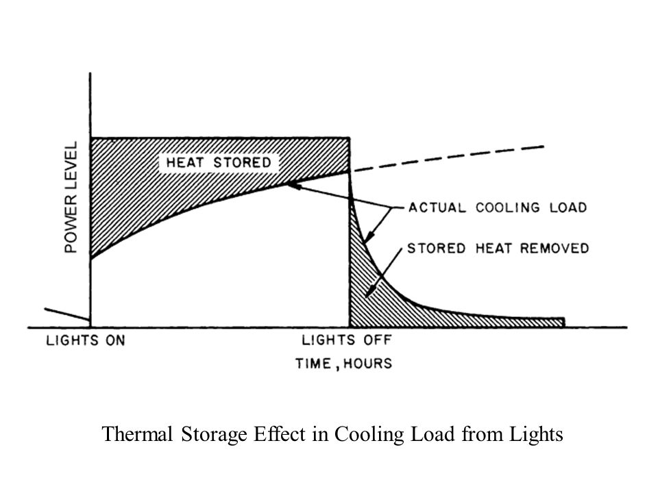 Thermal Storage Effect in Cooling Load from Lights
