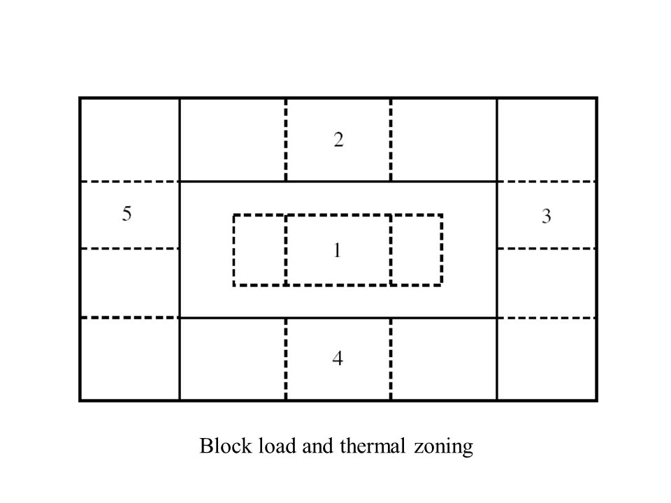 Block load and thermal zoning