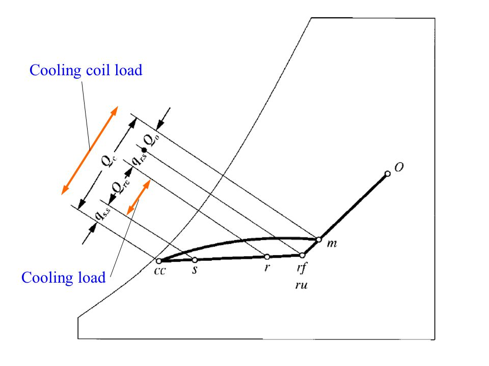 Cooling coil load Cooling load