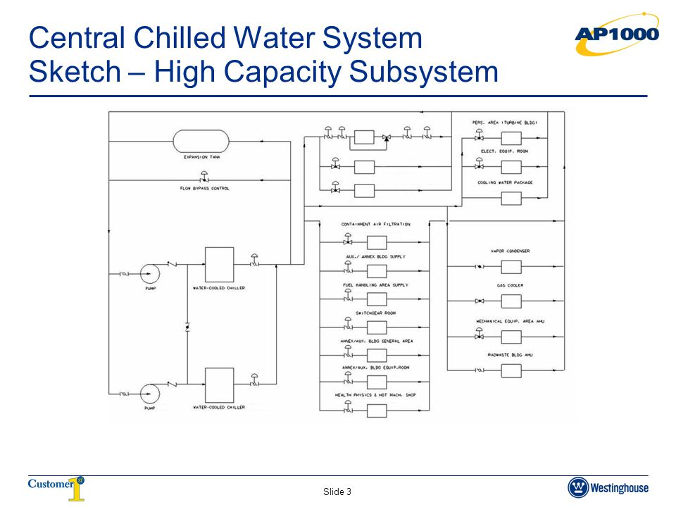 Central Chilled Water System Sketch – High Capacity Subsystem
