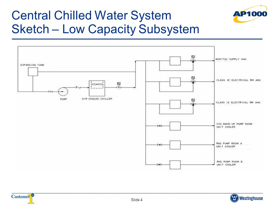 Central Chilled Water System Sketch – Low Capacity Subsystem