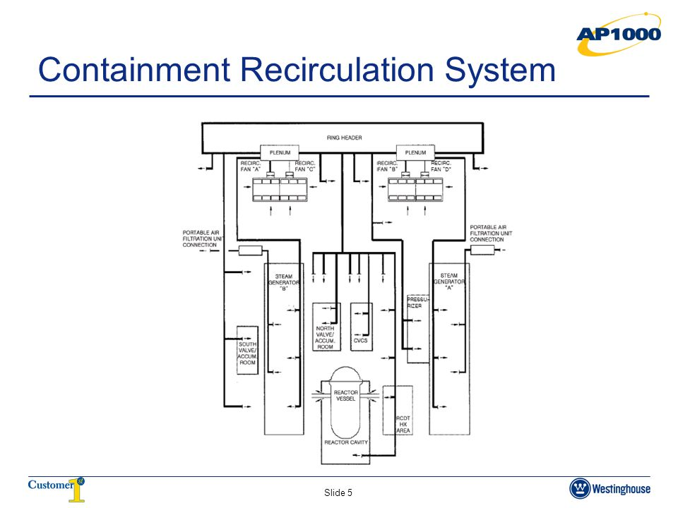 Containment Recirculation System