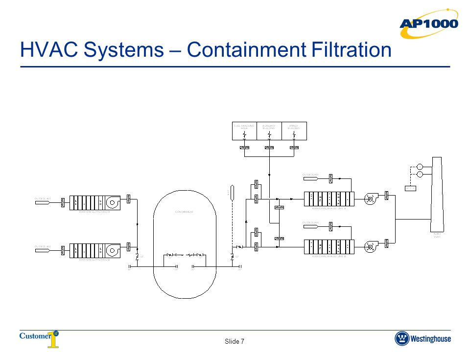 HVAC Systems – Containment Filtration