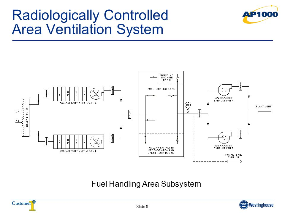 Radiologically Controlled Area Ventilation System