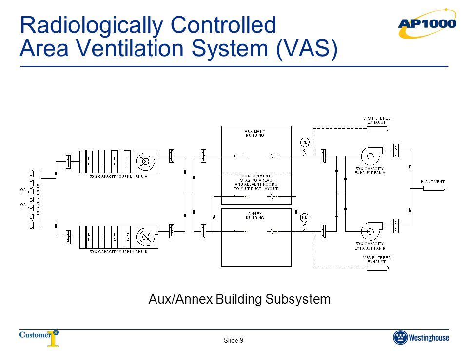 Radiologically Controlled Area Ventilation System (VAS)