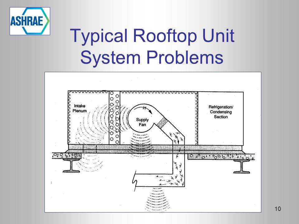 Typical Rooftop Unit System Problems