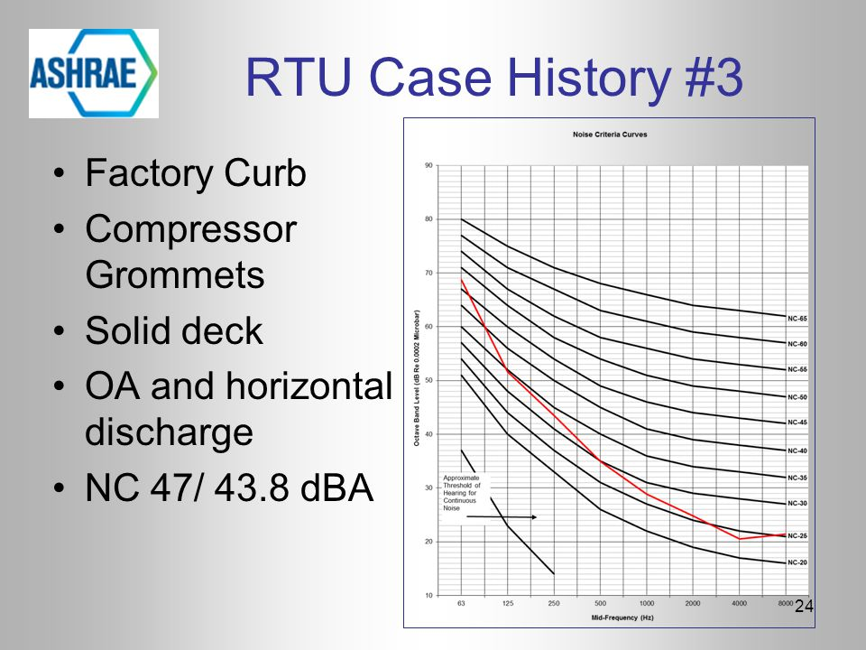 RTU Case History #3 Factory Curb Compressor Grommets Solid deck