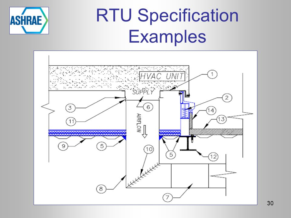 RTU Specification Examples