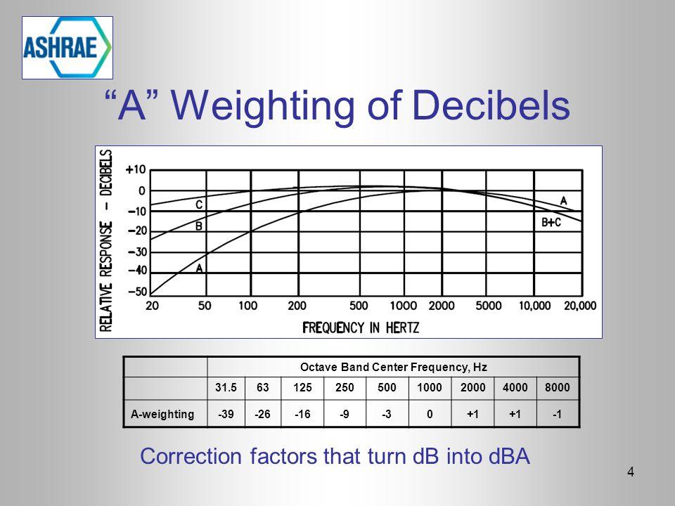 A Weighting of Decibels