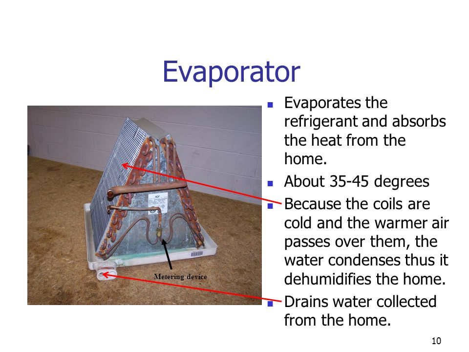 Evaporator Evaporates the refrigerant and absorbs the heat from the home. About 35-45 degrees.