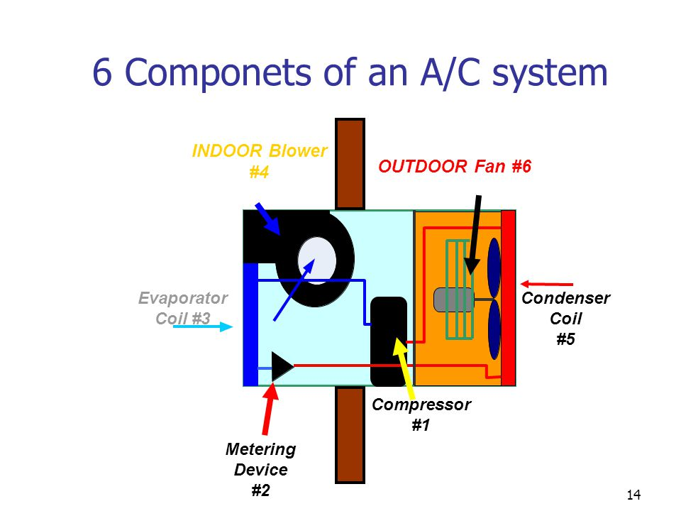 6 Componets of an A/C system