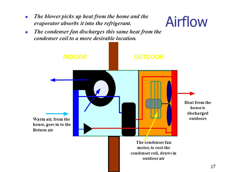 Airflow INDOOR OUTDOOR