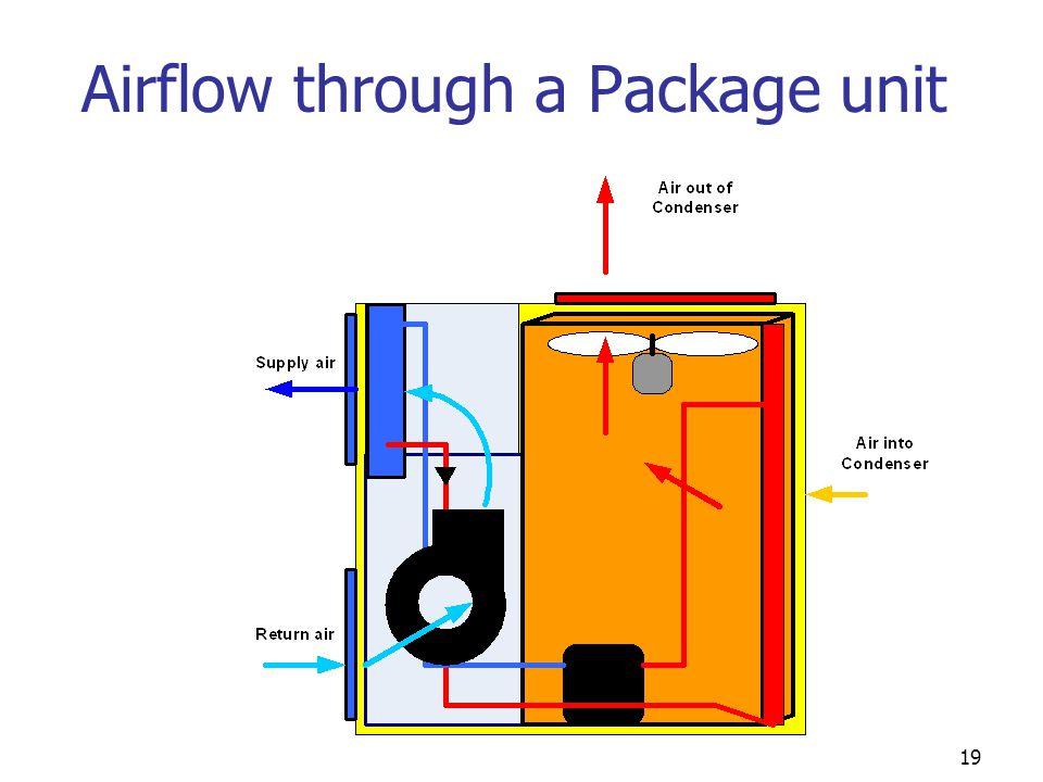 Airflow through a Package unit