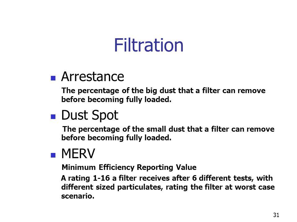 Filtration Arrestance Dust Spot MERV