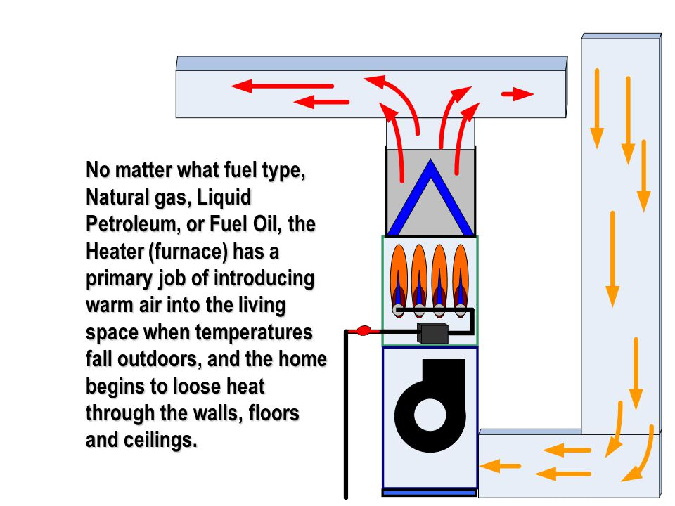 No matter what fuel type, Natural gas, Liquid Petroleum, or Fuel Oil, the Heater (furnace) has a primary job of introducing warm air into the living space when temperatures fall outdoors, and the home begins to loose heat through the walls, floors and ceilings.