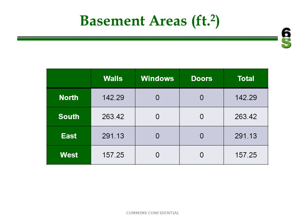 Basement Areas (ft.2) Walls Windows Doors Total North 142.29 South