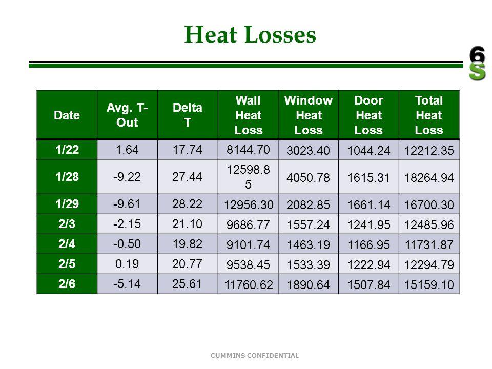 Heat Losses Date Avg. T-Out Delta T Wall Heat Loss Window Heat Loss