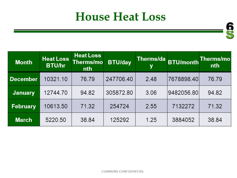 Heat Loss Therms/month