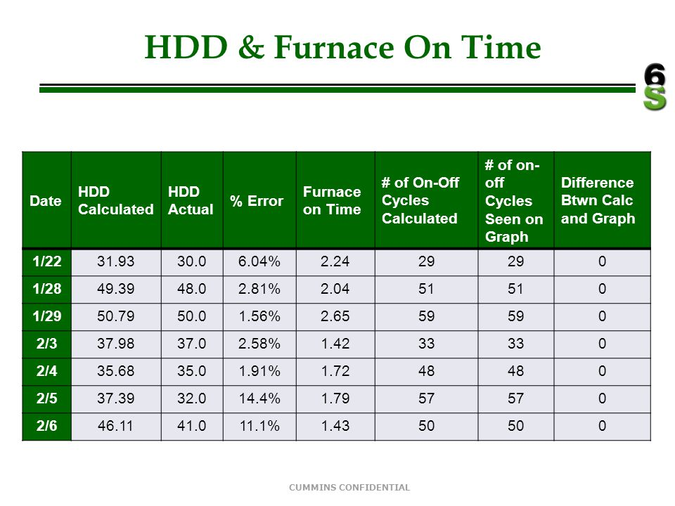 HDD & Furnace On Time Date HDD Calculated HDD Actual % Error