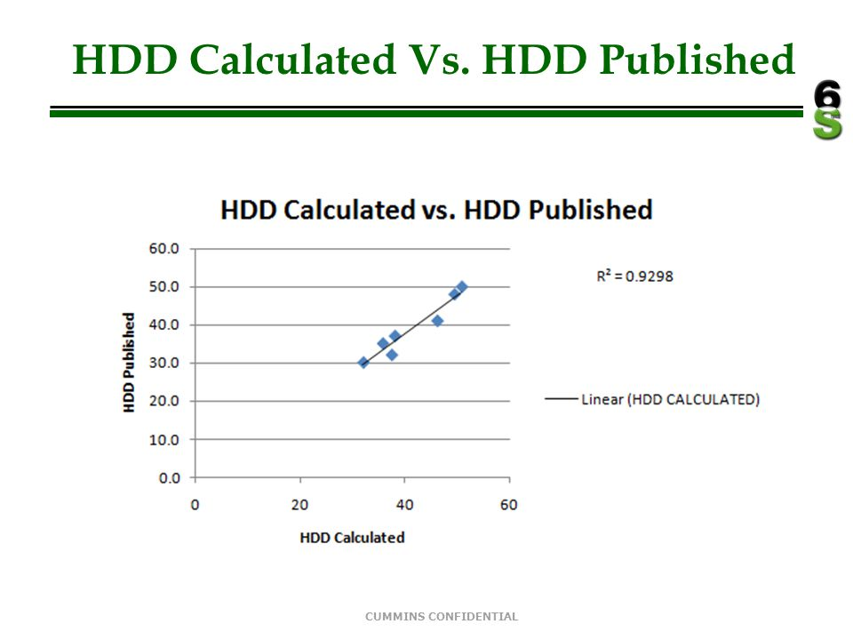 HDD Calculated Vs. HDD Published