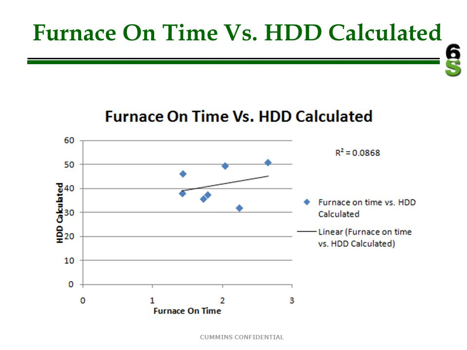 Furnace On Time Vs. HDD Calculated