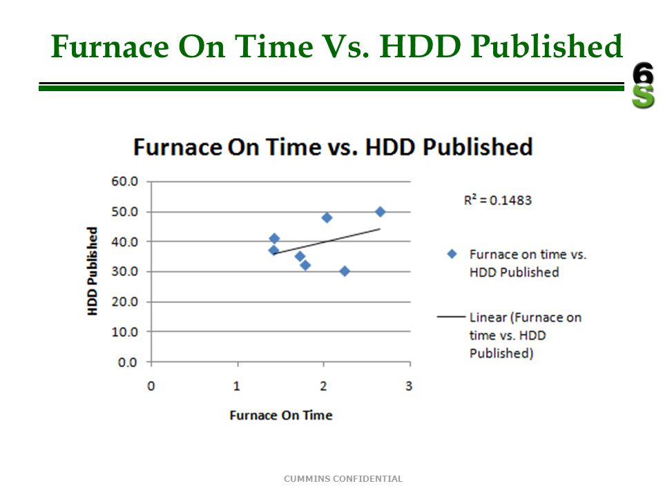 Furnace On Time Vs. HDD Published