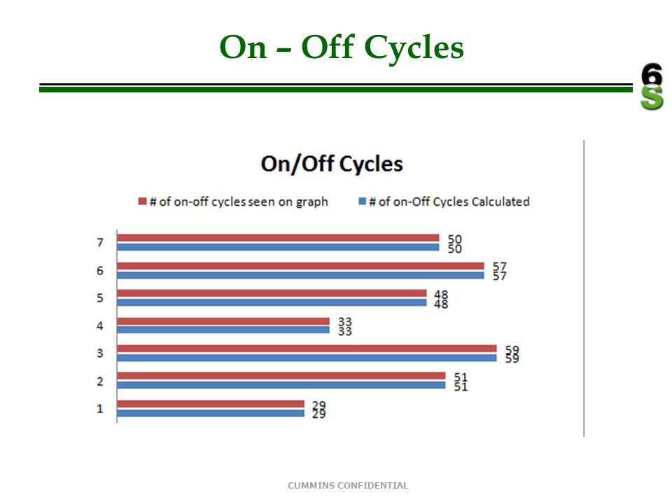 On – Off Cycles