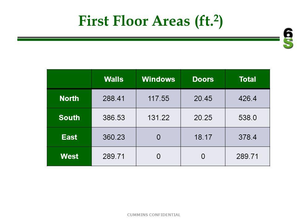 First Floor Areas (ft.2) Walls Windows Doors Total North 288.41 117.55