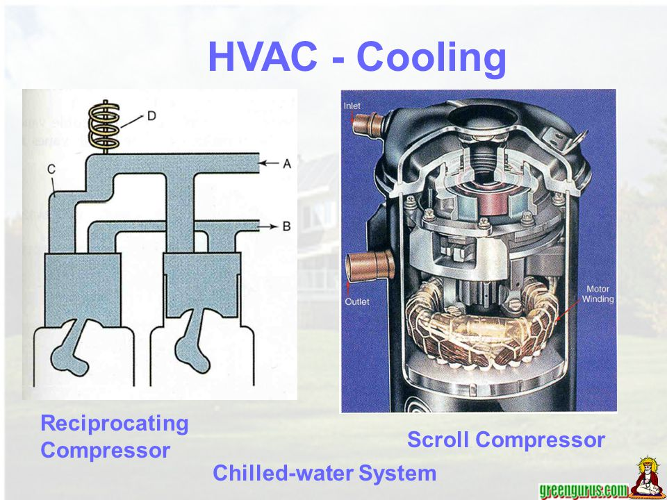HVAC - Cooling Reciprocating Compressor Scroll Compressor
