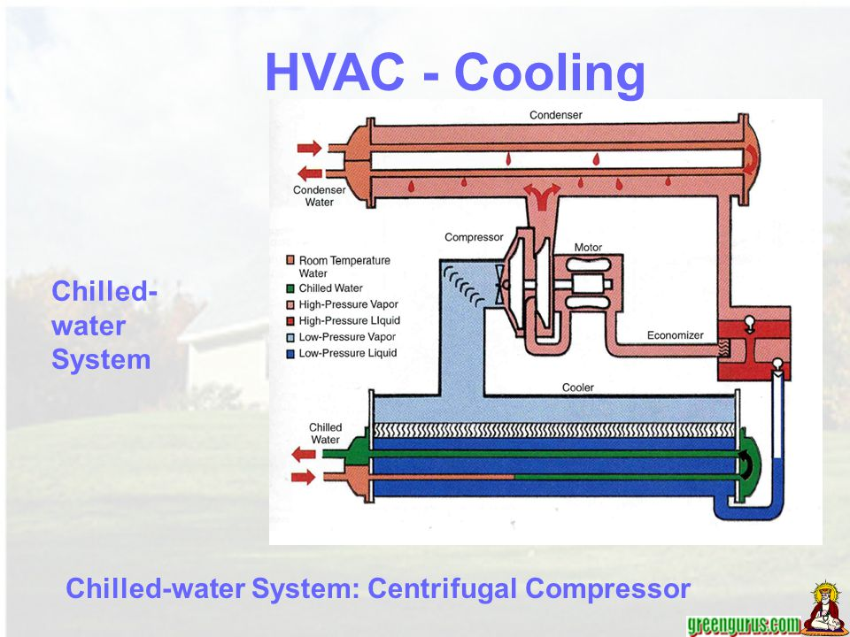 HVAC - Cooling Chilled-water System