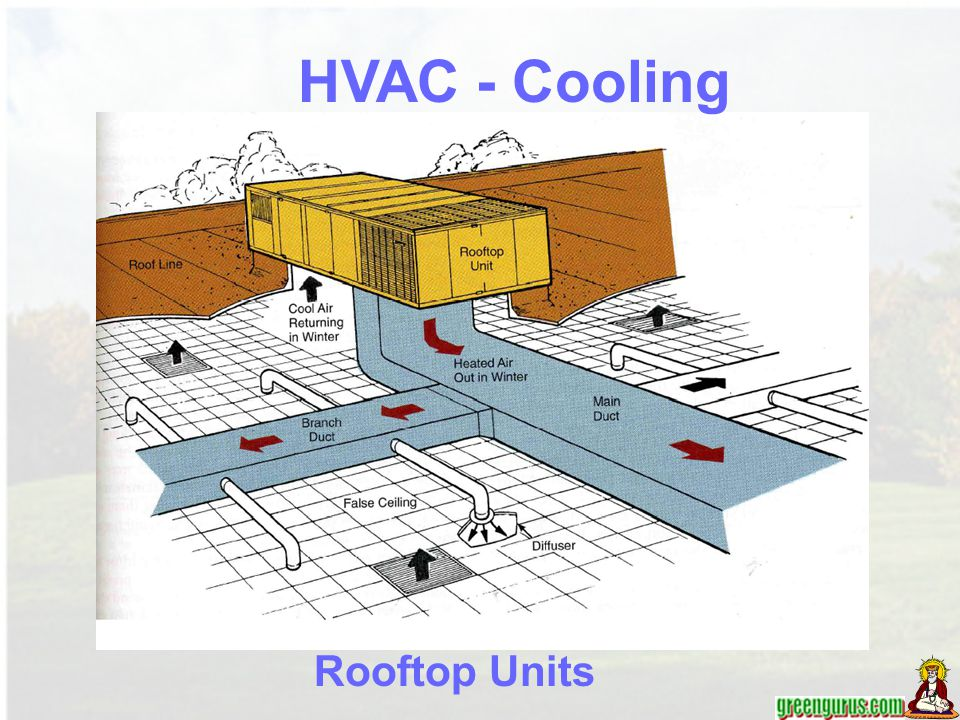 HVAC - Cooling Rooftop Units