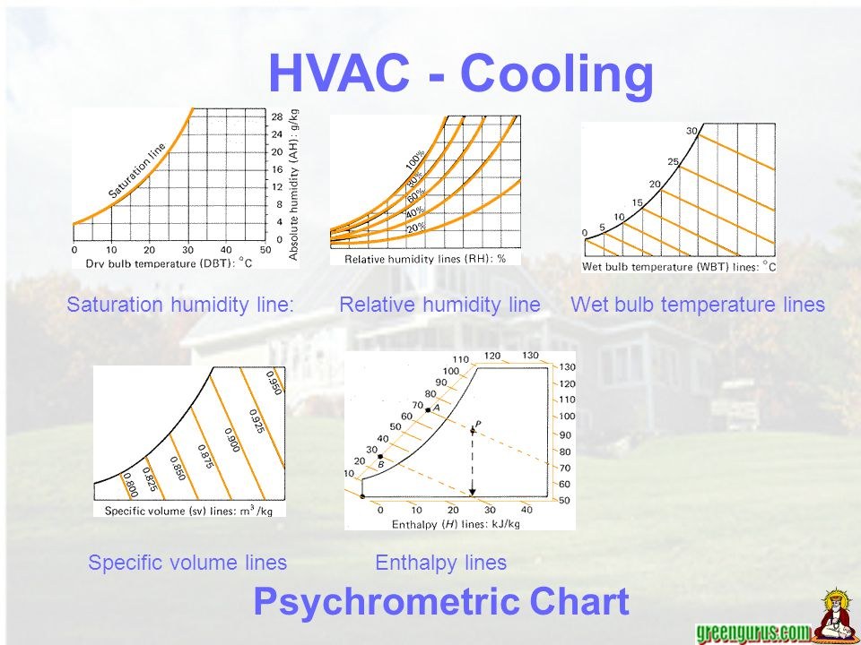 HVAC - Cooling Psychrometric Chart Saturation humidity line:
