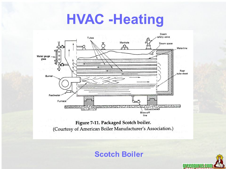 HVAC -Heating Scotch Boiler