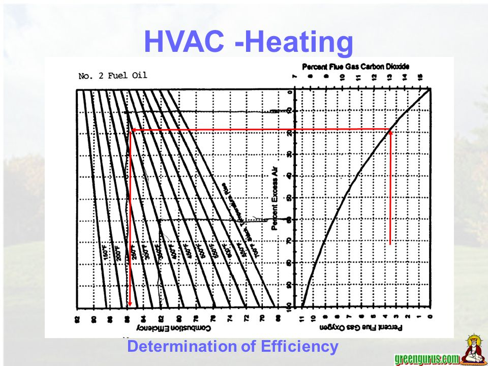 HVAC -Heating Determination of Efficiency