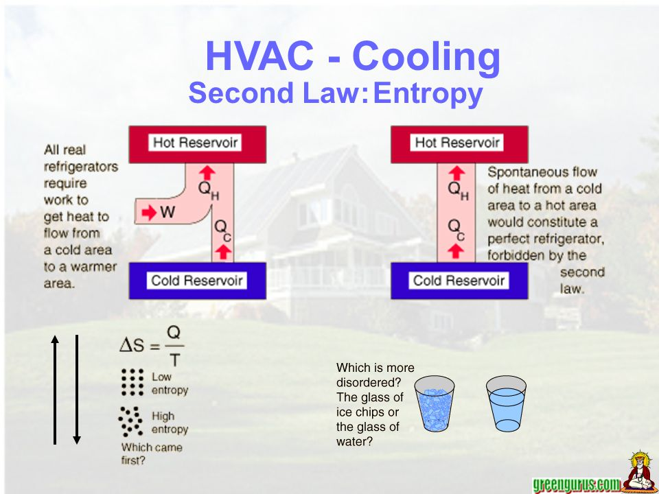 HVAC - Cooling Second Law: Entropy