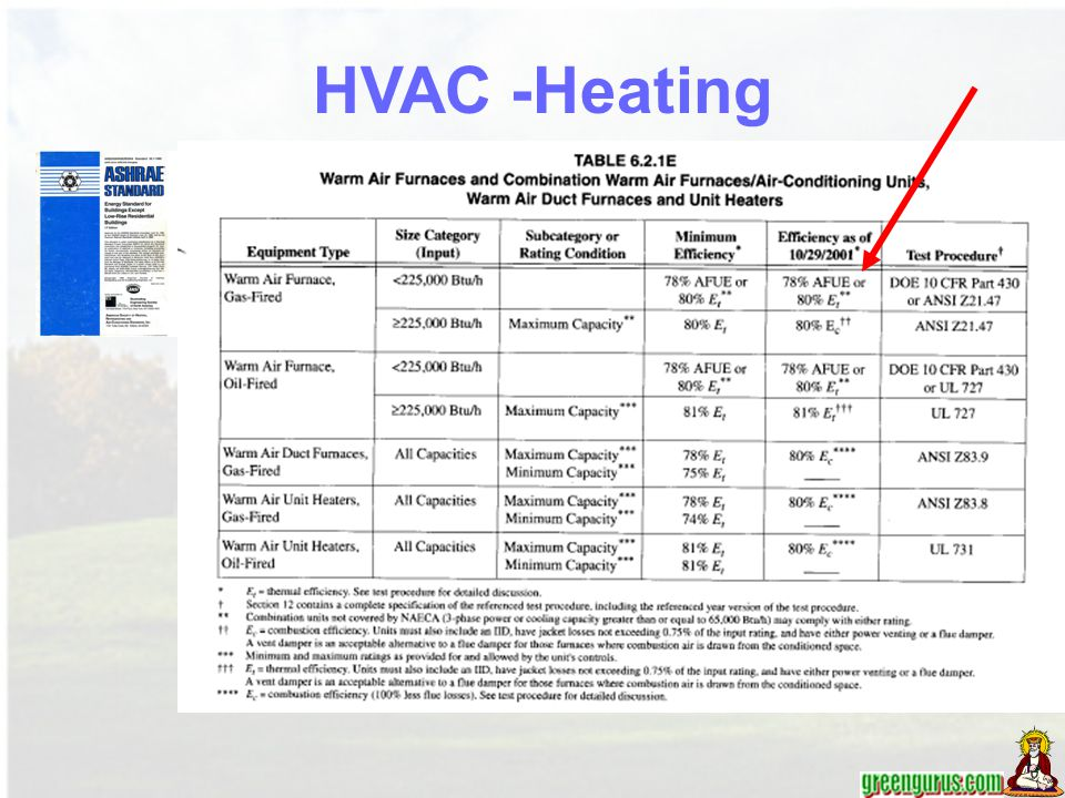 HVAC -Heating