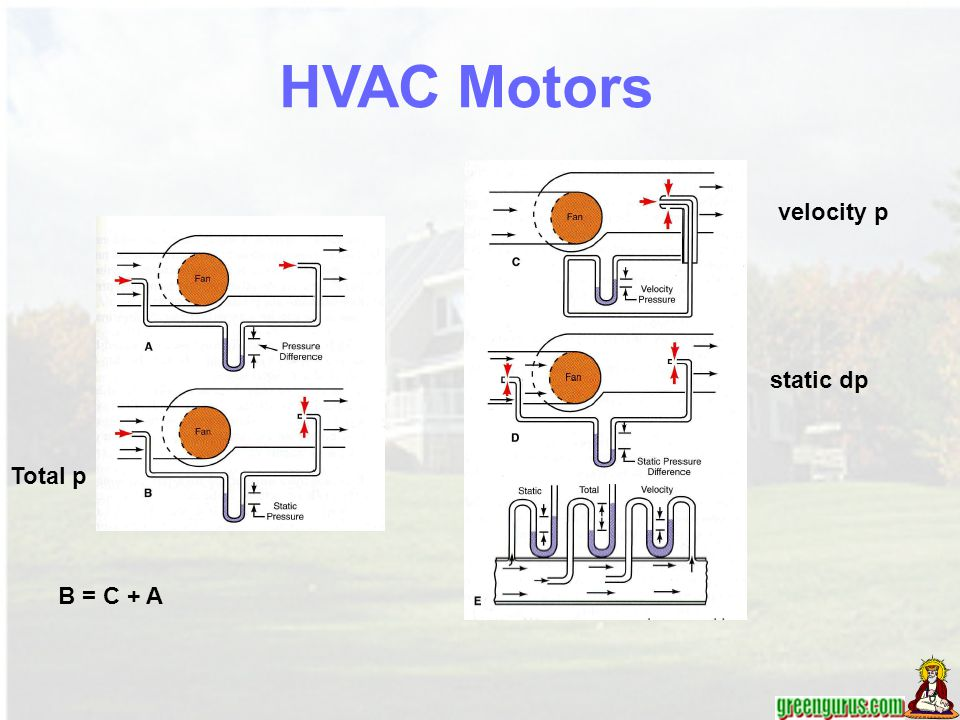 HVAC Motors velocity p static dp Total p B = C + A