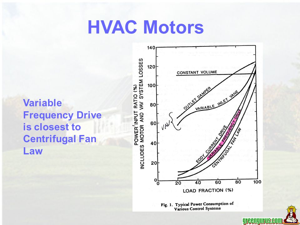 HVAC Motors Variable Frequency Drive is closest to Centrifugal Fan Law