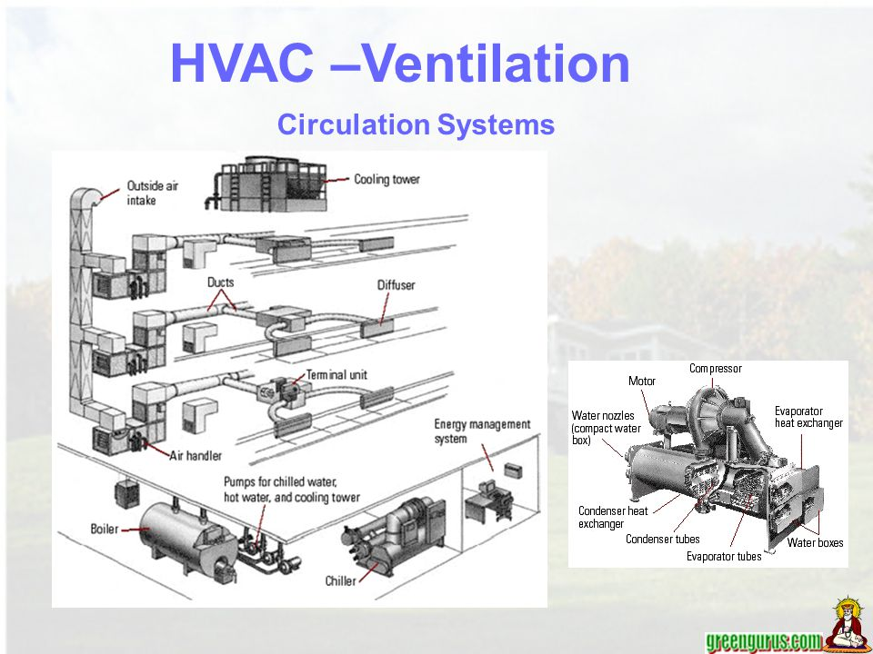 HVAC –Ventilation Circulation Systems