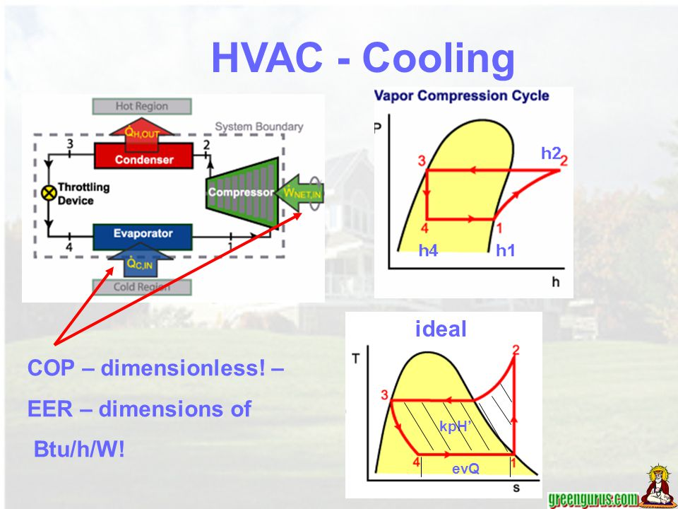 HVAC - Cooling ideal COP – dimensionless! – EER – dimensions of