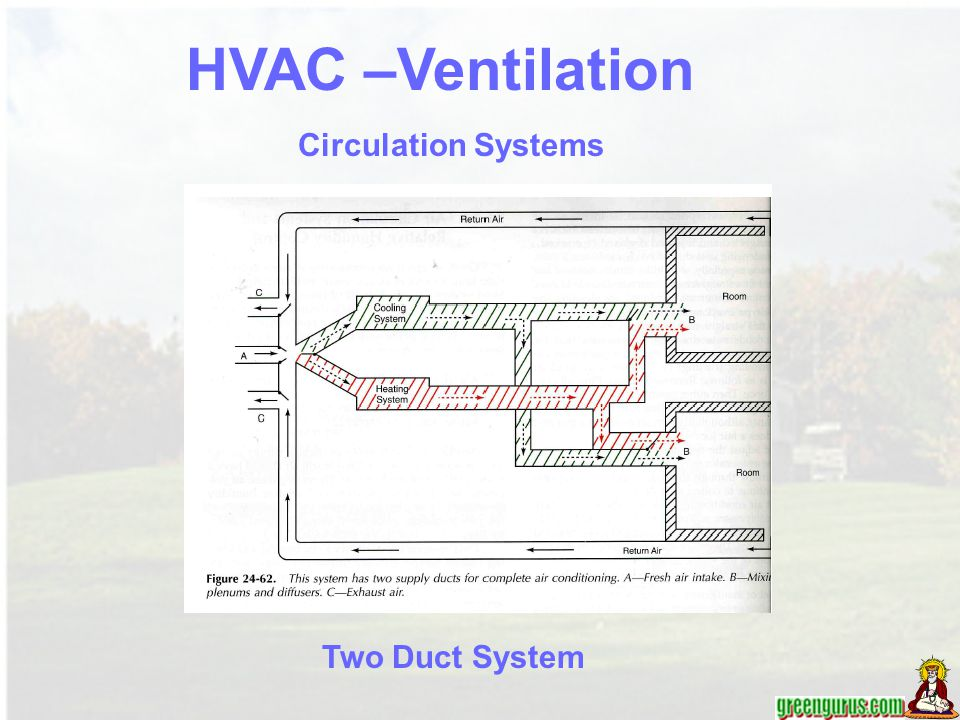 HVAC –Ventilation Circulation Systems Two Duct System