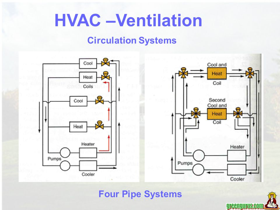 HVAC –Ventilation Circulation Systems Four Pipe Systems