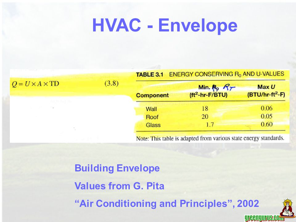 HVAC - Envelope Building Envelope Values from G. Pita
