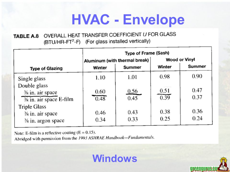 HVAC - Envelope Windows