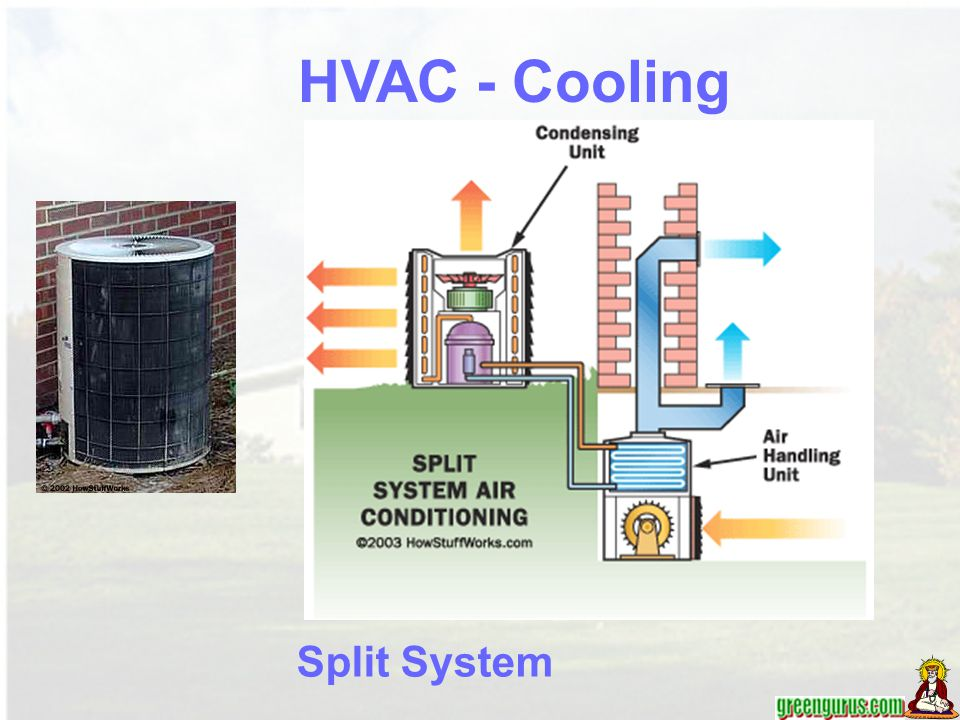 HVAC - Cooling Split System