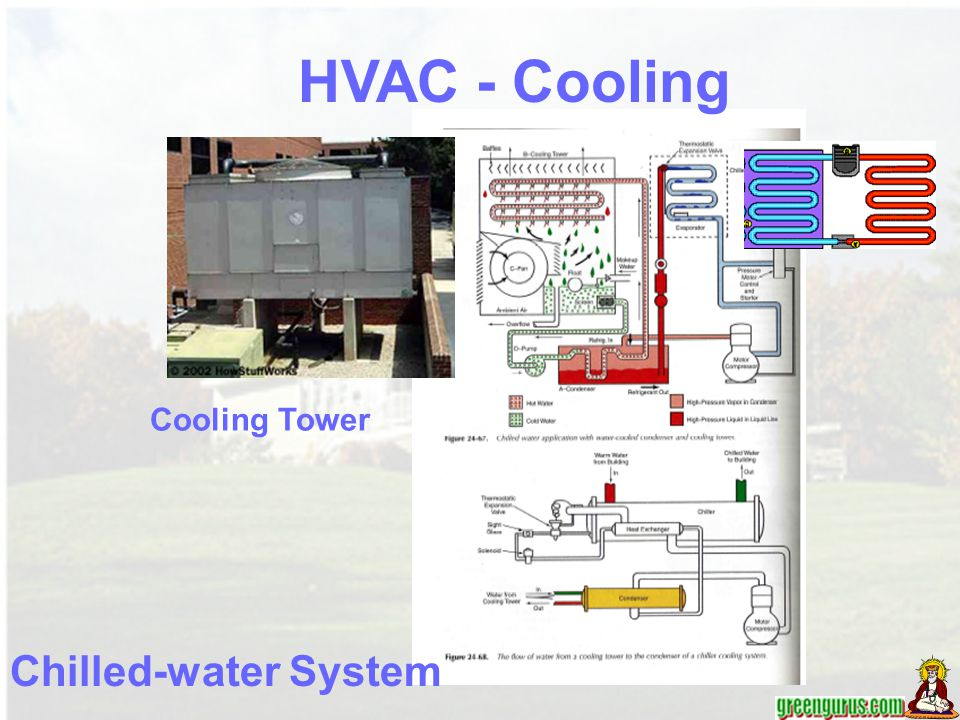 HVAC - Cooling Cooling Tower Chilled-water System