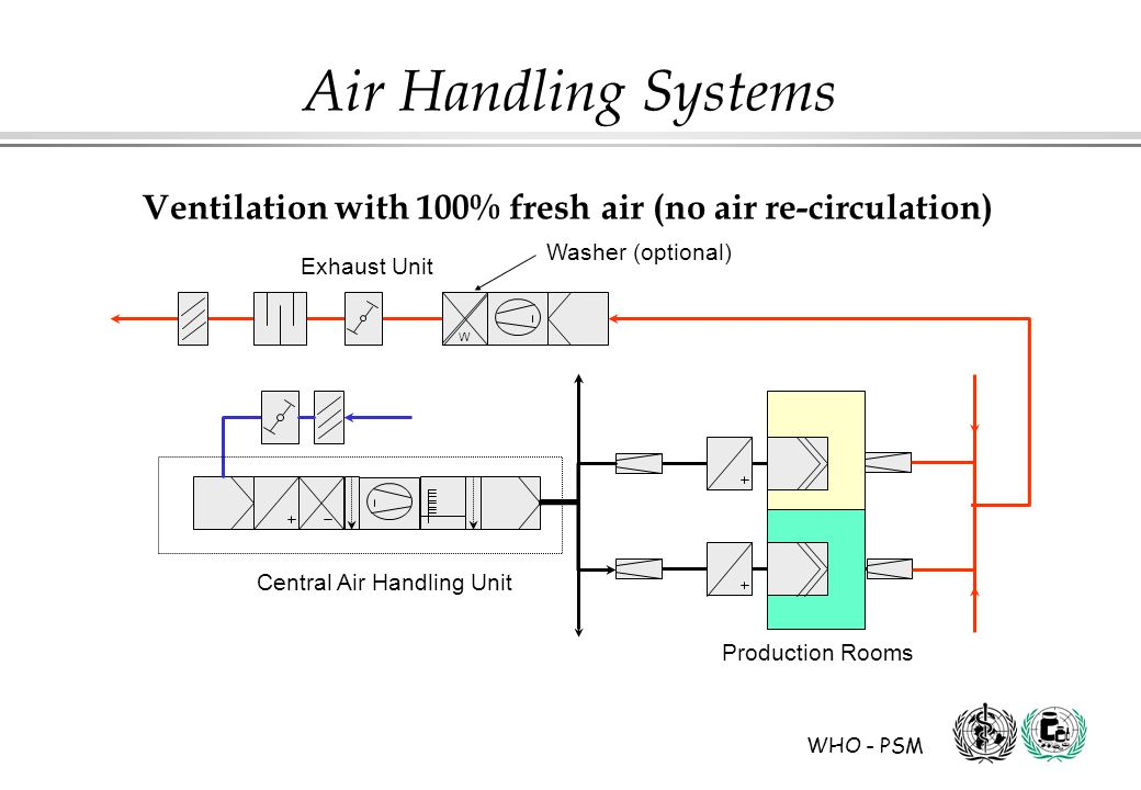 Ventilation with 100% fresh air (no air re-circulation)
