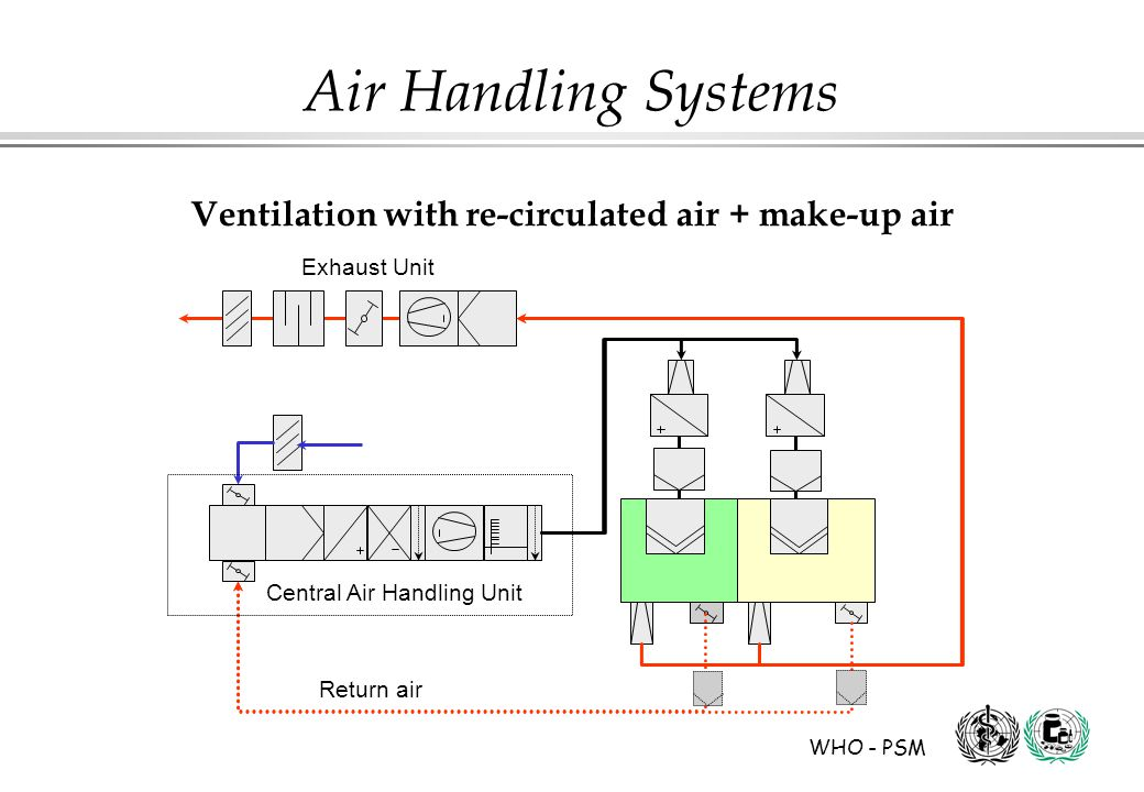 Ventilation with re-circulated air + make-up air