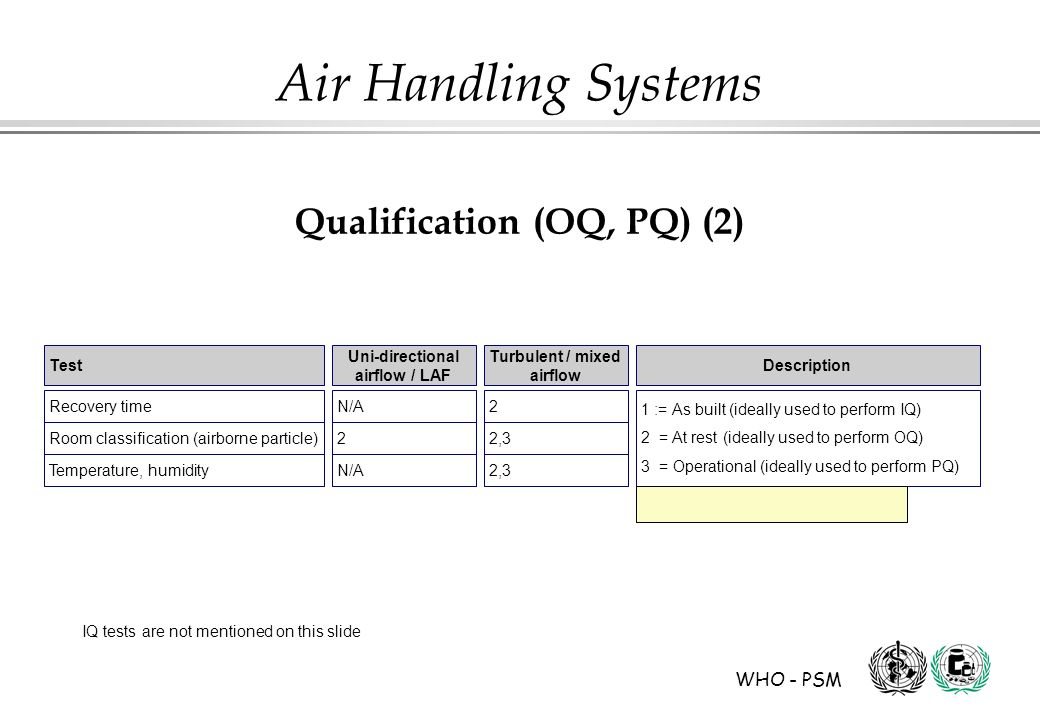 Qualification (OQ, PQ) (2)